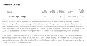 BC Had 47 Total COVID Cases, According to New York Times Data